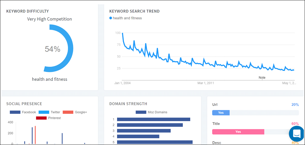 Keyword Research With WordStream Free Keyword Tool